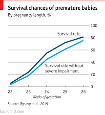 Viable Fetus Chart The Limit Of Viability The Economist Explains