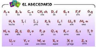 Spanish Alphabet Pronunciation Chart Spanish Alphabet Pronunciation