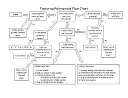 Basic Factoring Flow Chart By Tarahb Teachers Pay Teachers