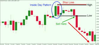Master The Simple Inside Bar Breakout Trading Strategy