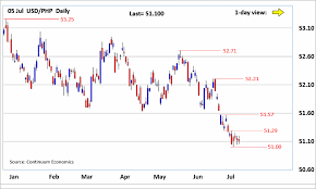 Forex Analysis Chart Usd Php Updates Consolidation