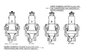 knucklehead theology spark plugs  that in mind here is a page from the knucklehead service manual