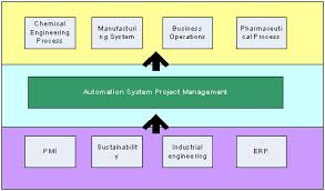 office automated system. Conceptual Mapping Framework Of The Automation Systems Project Management Office Automated System