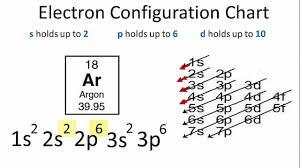 Electron Configuration For Argon Ar
