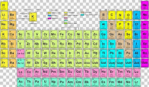 Atomic Number Chart Of Elements Periodic Table Symbol Chemical Element Uranium Atomic Number