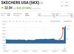 Skechers Is Skyrocketing After Stellar Earnings Skx