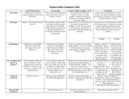 Business Entity Chart