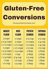 Conversion Charts Kitchen Tips Eats Drinks Gluten