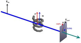 Chirality Osa Serendipitous Magneto A Optics optics Nonlinear wnrBqYCr0E
