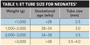 Nrp Et Tube Size Chart Www Bedowntowndaytona Com