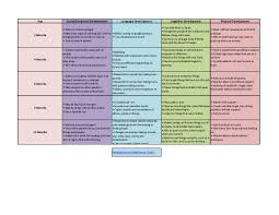 Child Development Milestones Chart 0 6 Years Developmental Milestones Chart For Young Children