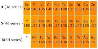 Variable Valency Chart General Properties Of The Transition Elements D Block