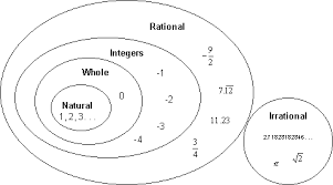 Real Numbers Venn Diagram Worksheet The Real Number System