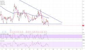 Sgx Stock Chart C6l Stock Price And Chart Sgx C6l Tradingview