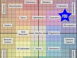 Where Do You End Up On This Political Orientation Test