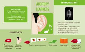 Visual Learning Strategies Homeschool World News Discover Your Learning Style