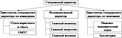 Бюджетирование на ОАО курсовая vsepauki Популярные видео запросы