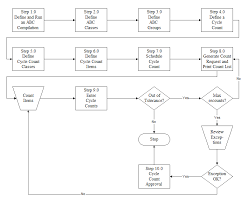 Sap Mm Flow Chart Sap Mm Process Flow Chart