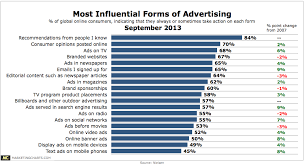 Does advertising influence teens
