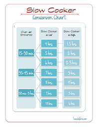 Crock Pot Time Chart Slow Cooker Conversion Chart Nice To Know How To Swap Out