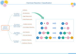 Chemical Reaction Tree Chart Free Chemical Reaction Tree