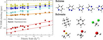 The Role Of Electrostatic Interactions And Solvent Polarity