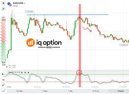 Guide To Trading Using The Stochastic Oscillator With