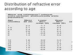 4 0 Guidelines For Prescribing Glasses In Children