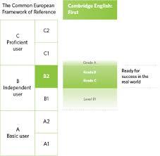 B2 First Fce Exams Catalunya