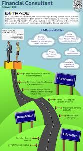 e trade senior business continuity analyst alpharetta ga office e trade financial consultant denver co office infographic job description to