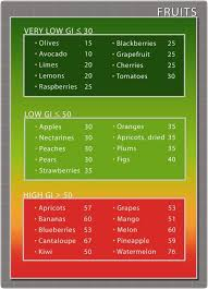 Fruits Chart In 2019 Low Glycemic Diet Low Glycemic