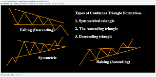Triangle Types Chart Education Types Triangle Formation And Its Behaviours