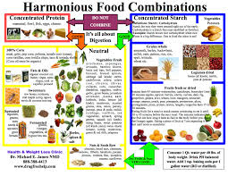Fruit Food Combining Chart Foods That Dont Fight Download Health And Weight Loss Clinic