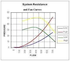 How To Read A Fan Curve Chart How To Read A Compressor Map Offshoreonly Com
