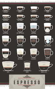 Espresso Drink Chart Infographic A Beautiful Cheat Sheet For Two Dozen Espresso