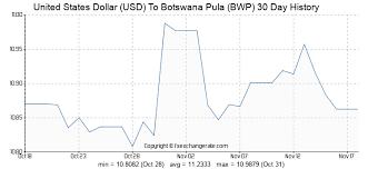 Xe Exchange Rate Chart 1 Bwp To Usd Convert Botswana Pula To Us Dollars Xe
