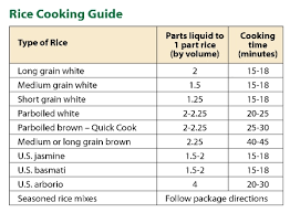 Pressure Cooker Rice Chart Rice Information Producers Rice Mill