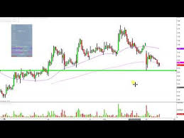 Nbev Stock Chart New Age Beverages Corporation Nbev Stock Chart Technical