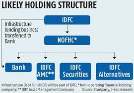 Idfc Charts 9 Year Plan For Banking Journey Business