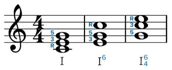 Image result for Wiki Commons illustration of C major triad and inversions