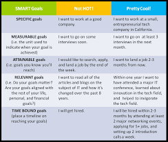 17 best images about smart goals marketing 17 best images about smart goals marketing financial literacy and student goals