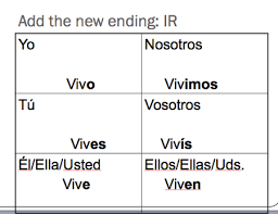 Ir Conjugation Template