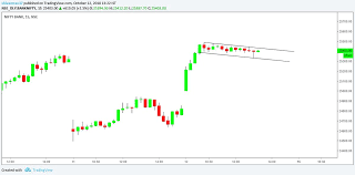 Banknifty Intraday Chart