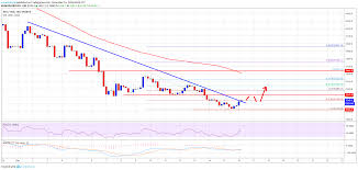 Btcs Chart Bitcoin Price Weekly Analysis Btcs Short Term Rebound