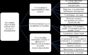 Дипломная работа Анализ использования финансовых ресурсов на ОАО  Рисунок 1 1 Источники образования финансовых ресурсов предприятия