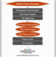 Hierarchy Of Civil Courts In England Courts Hierarchy