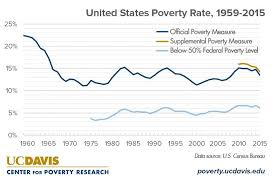 2017 Federal Poverty Level Chart Pdf What Is The Current Poverty Rate In The United States Uc