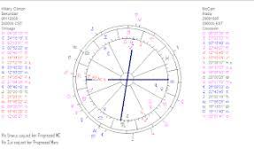 Astropost Birth Chart John Mccainand The Strange