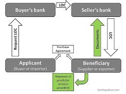 Flow Chart Of Payment Process Deposit Check Payment Process Flow Diagram Catalogue Of