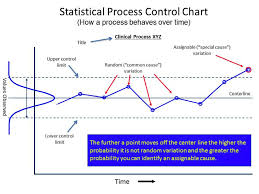 Determine Clinical Interventions Process Control Chart